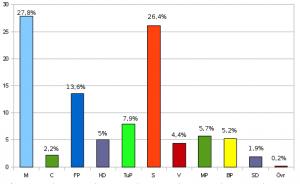 Valresultat 2006